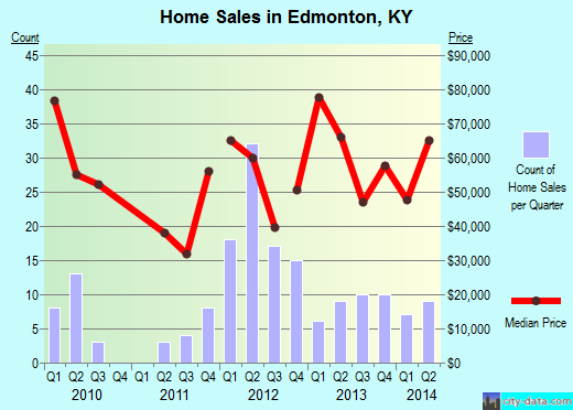 Edmonton,KY real estate house value index trend