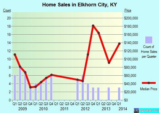 Elkhorn City,KY real estate house value index trend