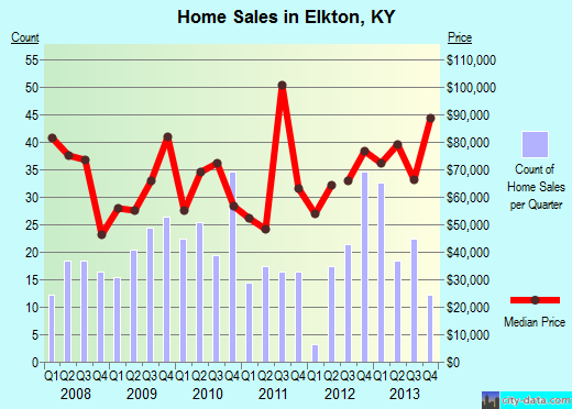 Elkton,KY real estate house value index trend