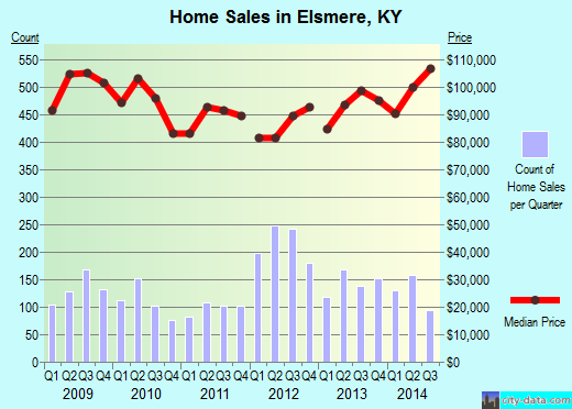 Elsmere,KY real estate house value index trend
