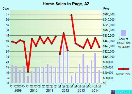 Page,AZ real estate house value index trend