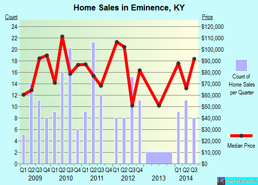 Eminence,KY real estate house value index trend