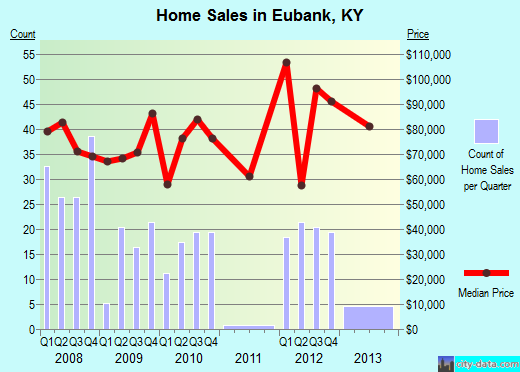 Eubank,KY real estate house value index trend
