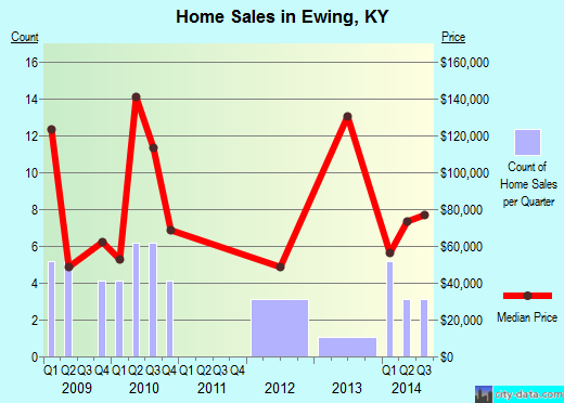 Ewing,KY real estate house value index trend