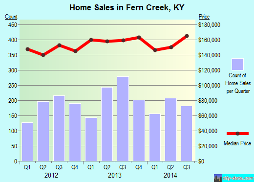Fern Creek,KY real estate house value index trend