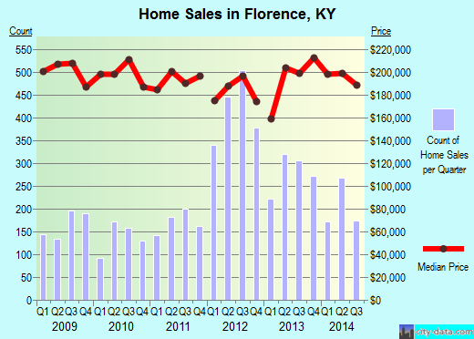 Florence,KY real estate house value index trend