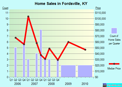 Fordsville,KY real estate house value index trend
