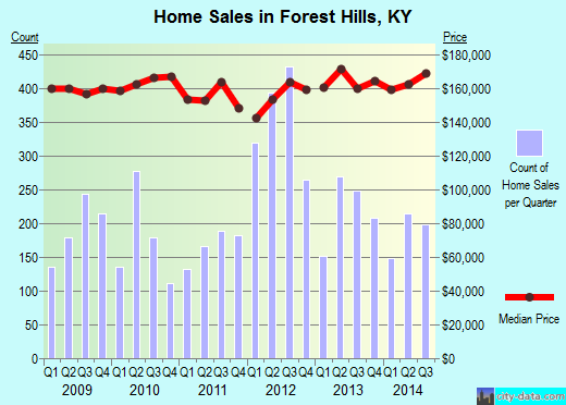 Forest Hills,KY real estate house value index trend