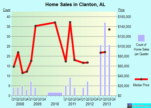 Clanton,AL real estate house value index trend