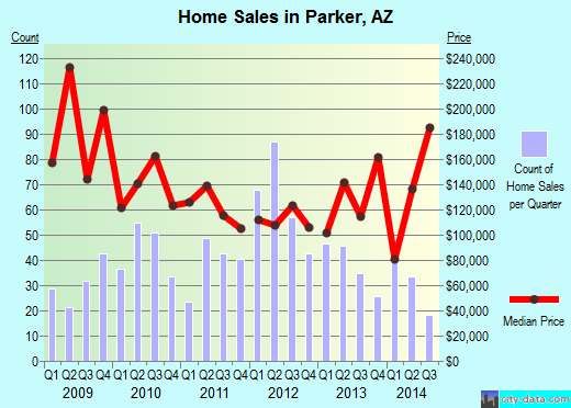Parker,AZ real estate house value index trend