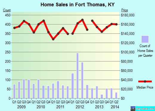 Fort Thomas,KY real estate house value index trend