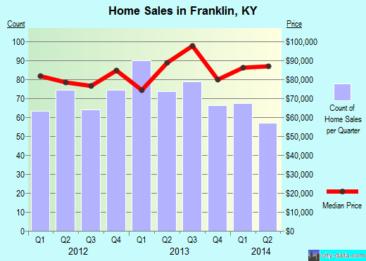Franklin,KY real estate house value index trend