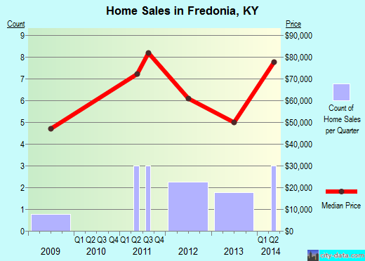 Fredonia,KY real estate house value index trend
