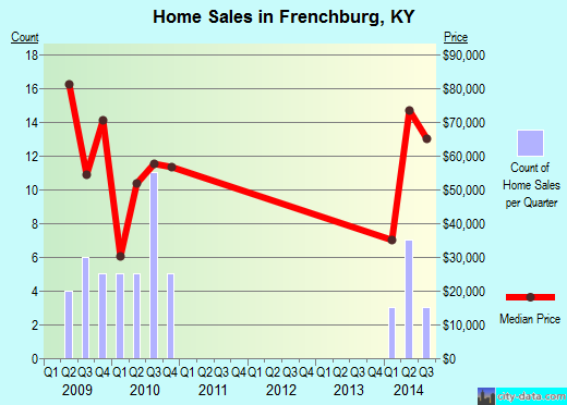 Frenchburg,KY real estate house value index trend