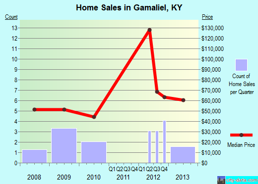 Gamaliel,KY real estate house value index trend