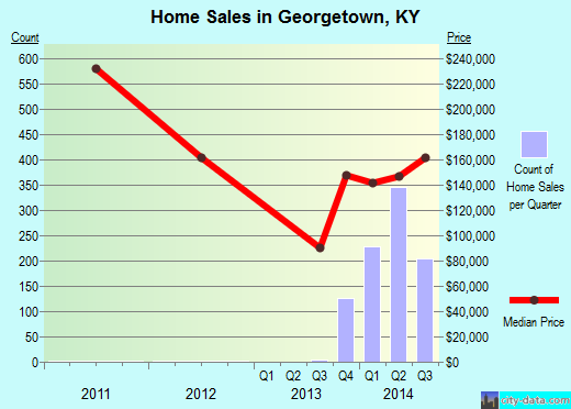 Georgetown,KY real estate house value index trend