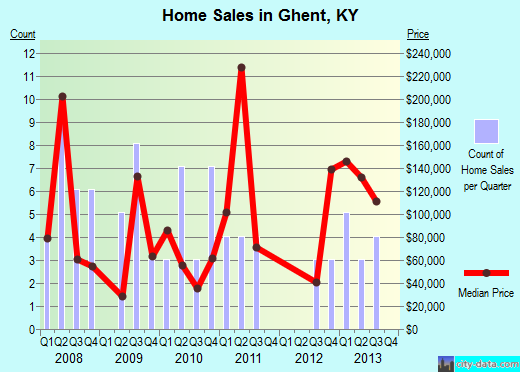 Ghent,KY real estate house value index trend