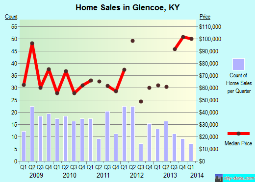 Glencoe,KY real estate house value index trend