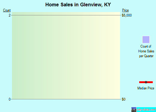 Glenview,KY real estate house value index trend