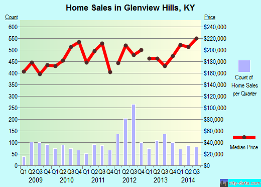 Glenview Hills,KY real estate house value index trend