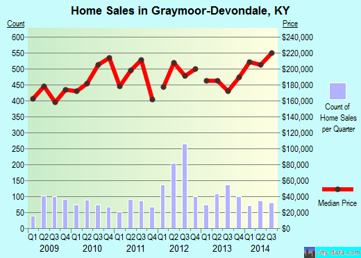 Graymoor-Devondale,KY real estate house value index trend