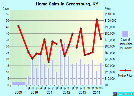 Greensburg,KY real estate house value index trend