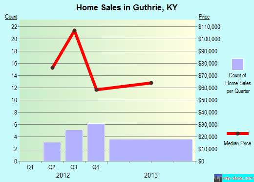 Guthrie,KY real estate house value index trend