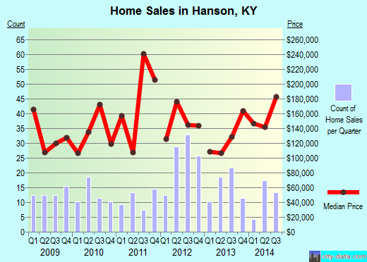 hanson ky real estate house