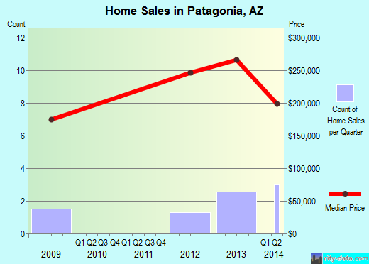 Patagonia,AZ real estate house value index trend