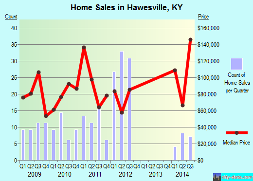Hawesville,KY real estate house value index trend