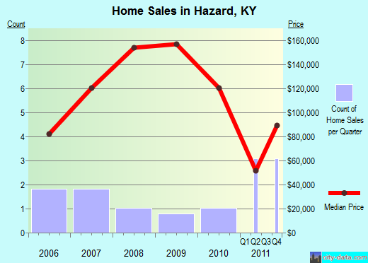 Hazard,KY real estate house value index trend
