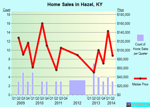 Hazel,KY real estate house value index trend