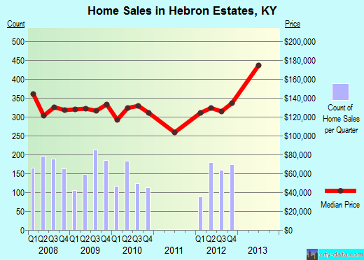 Hebron Estates,KY real estate house value index trend