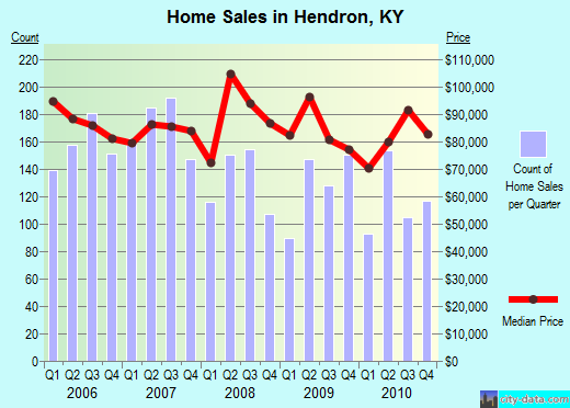 Hendron,KY real estate house value index trend
