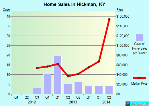 Hickman,KY real estate house value index trend