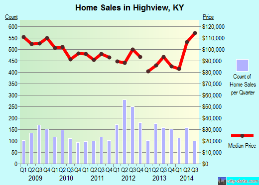 Highview,KY real estate house value index trend