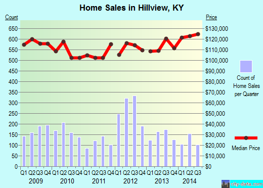 Hillview,KY real estate house value index trend