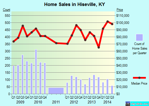 Hiseville,KY real estate house value index trend