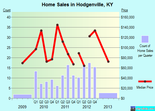 Hodgenville,KY real estate house value index trend