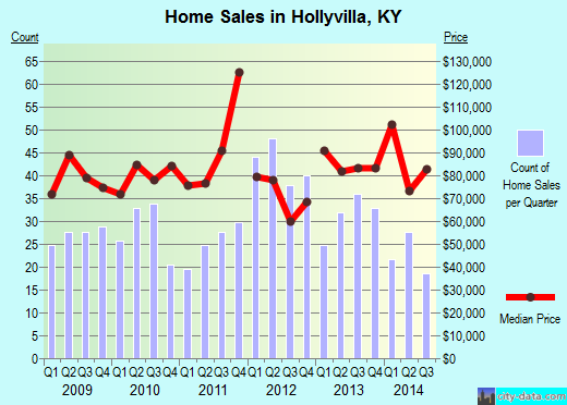 Hollyvilla,KY real estate house value index trend