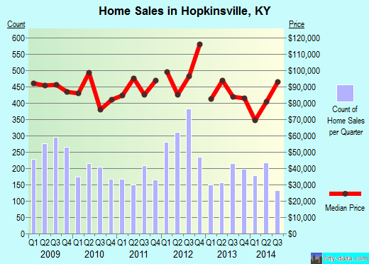 Hopkinsville,KY real estate house value index trend