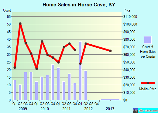 Horse Cave,KY index of house prices