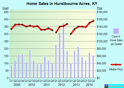Hurstbourne Acres,KY real estate house value index trend