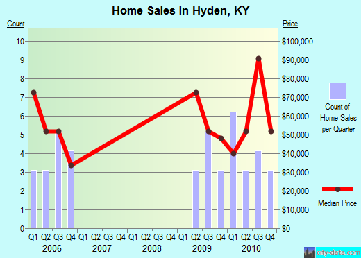 Hyden,KY real estate house value index trend