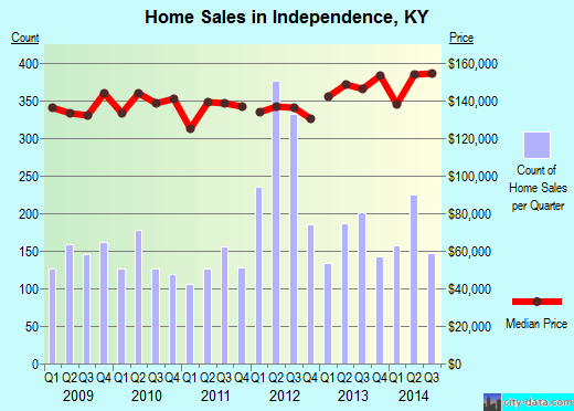 Independence,KY real estate house value index trend