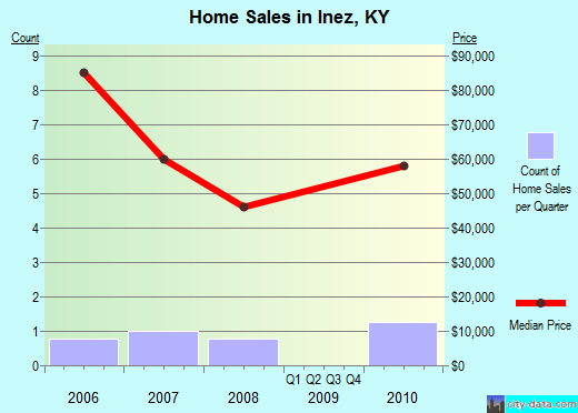 Inez,KY real estate house value index trend