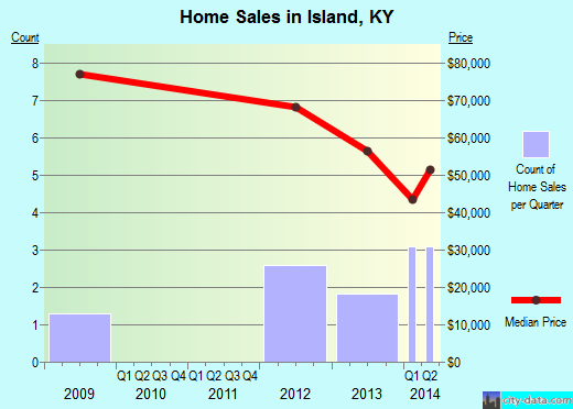 Island,KY real estate house value index trend