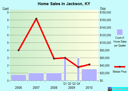 Jackson,KY real estate house value index trend