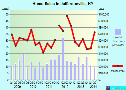 Jeffersonville,KY real estate house value index trend