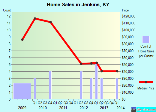 Jenkins,KY real estate house value index trend